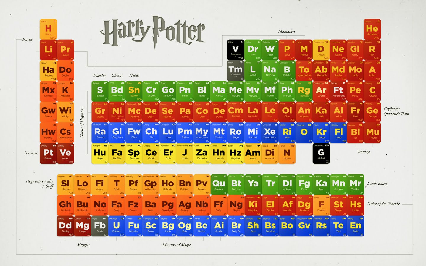 Harry potter periodic table of elements from thp the periodic table gamestrikefo Choice Image